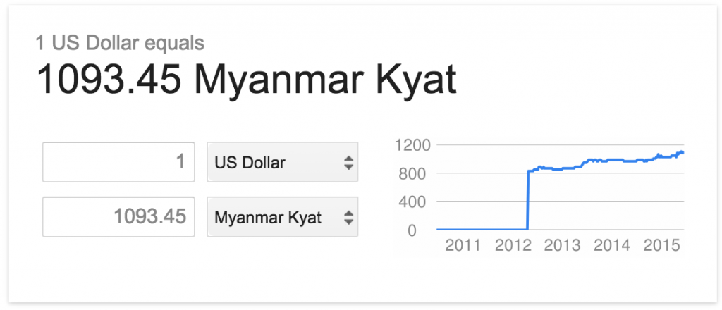The conversion from kyat to USD did not exist prior to 2012.