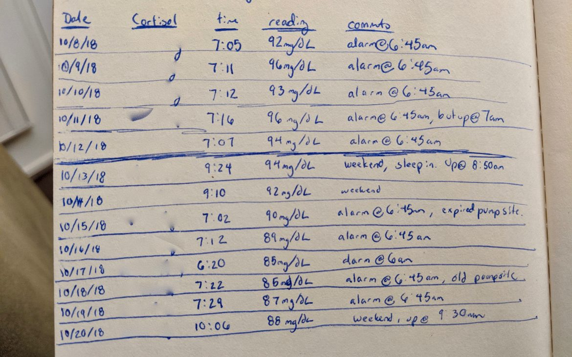 CGM notes