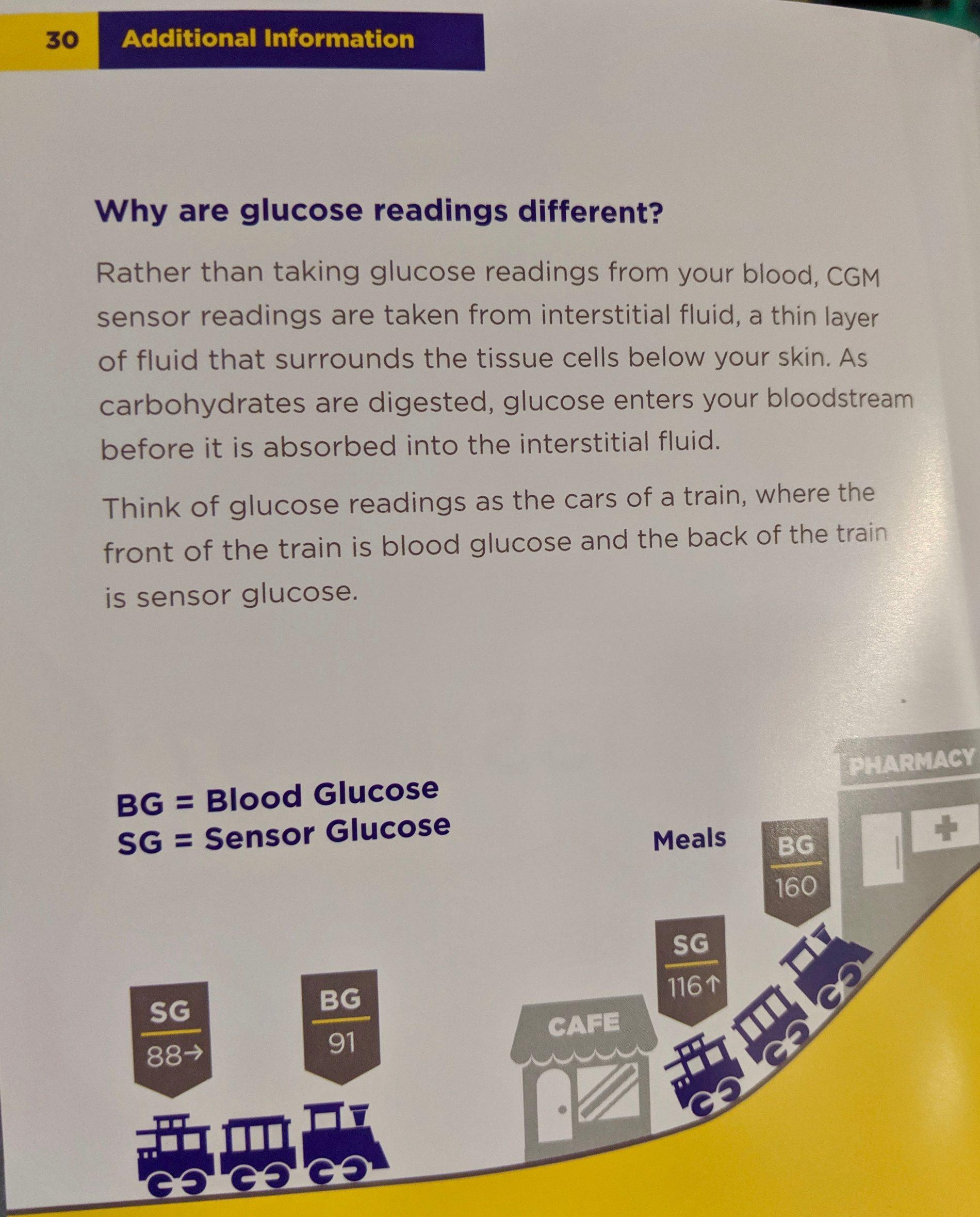 Glucose Explanation