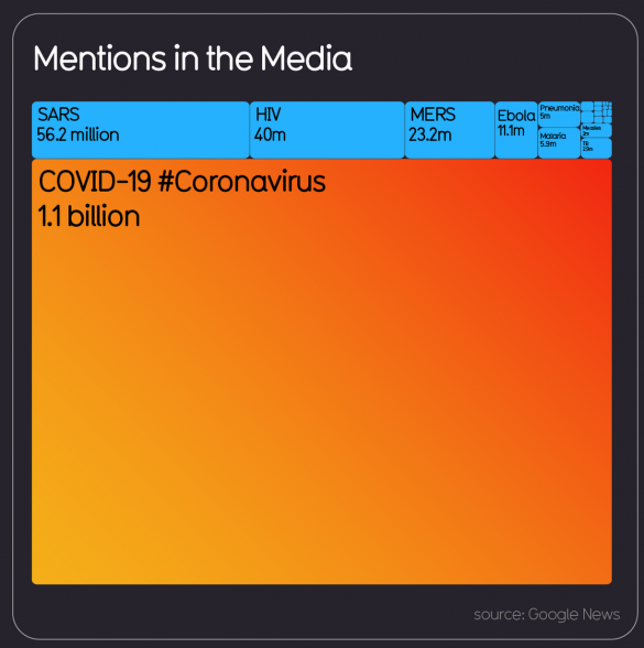 COVID-19 has over 1.1 billion mentions in the media.