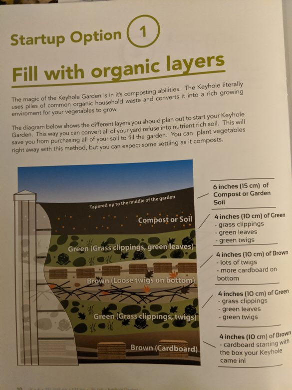 Description of soil layers for compost gardening